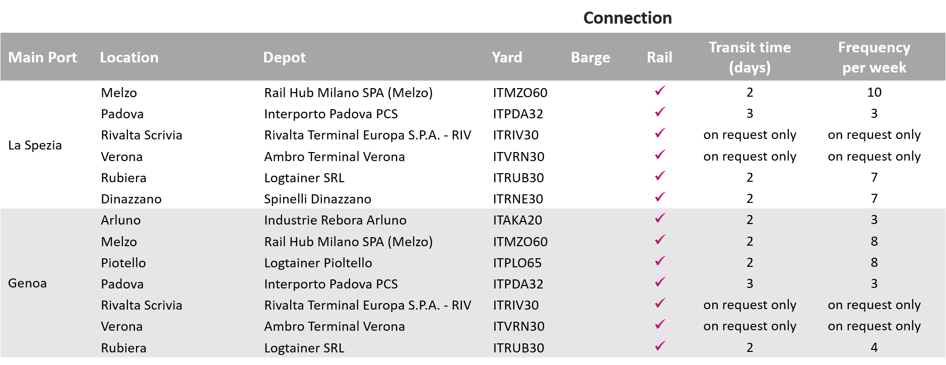 Carrier haulage depots and transit times_Italy