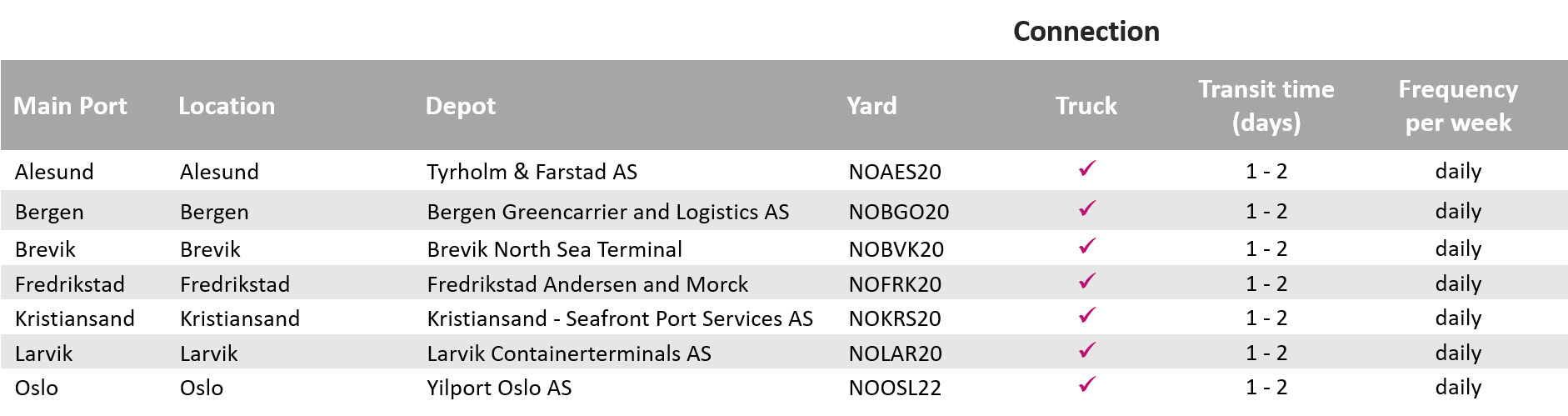 Carrier haulage depots and transit times_Norway