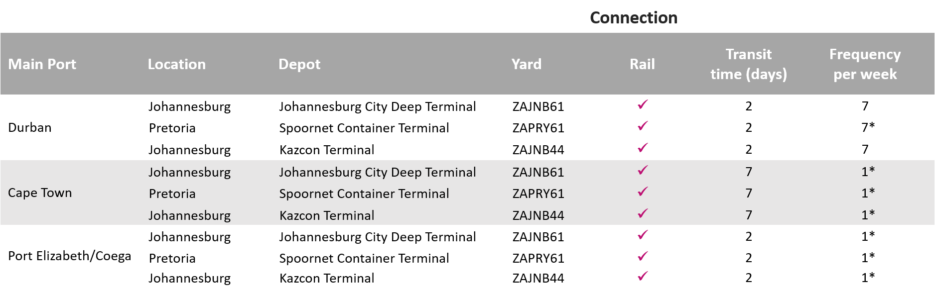 Carrier haulage depots and transit times_South Africa